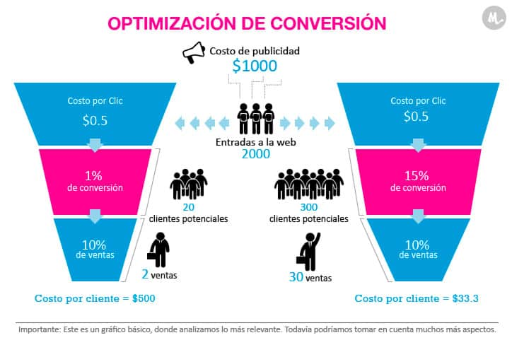 optimizacion-de-conversion